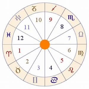 Astrologie Häuser Berechnen : astroconnect h user in der astrologie ~ Themetempest.com Abrechnung