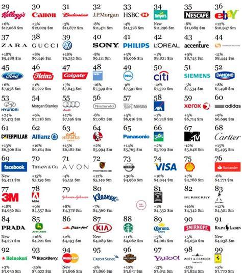 World's 25 Best Global Brands 2012  Yahoo Finance Canada