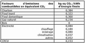 émissions De Co2 En France : nucl aire et effet de serre ges co2 et edf forums des nergies chauffage isolation ~ Medecine-chirurgie-esthetiques.com Avis de Voitures