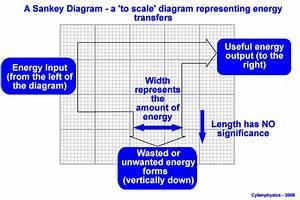 Sankey Diagrams And Work