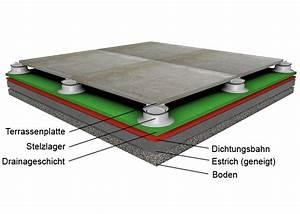 Stelzlager Höhenverstellbar Für Terrassenplatten : outdoor terrasse fliesen thomas ~ Frokenaadalensverden.com Haus und Dekorationen
