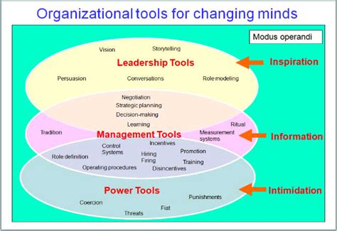 advice  changing organisational culture  equity kicker