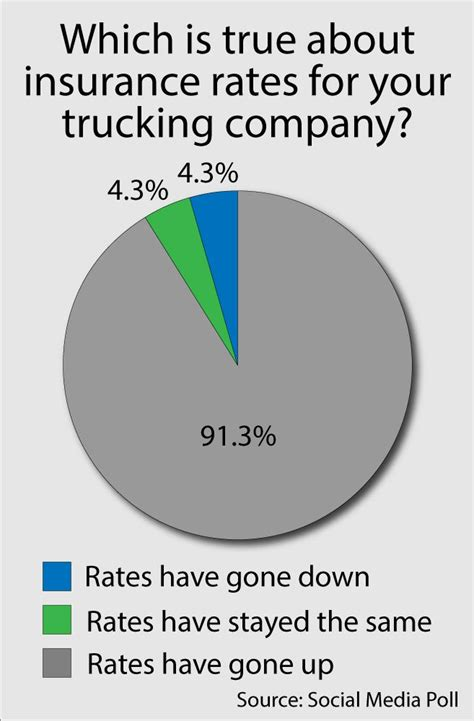 Commercial truck insurance average costs vary widely because there are several different coverages truckers may need. Average Commercial Truck Insurance Rates & How You Can Save