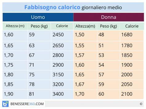 tabella kcal alimenti peso forma e calorie fabbisogno calorico giornaliero per