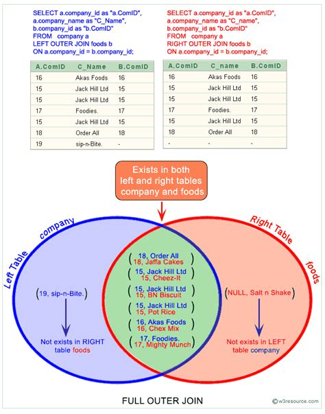 join two tables in r sql full outer join w3resource