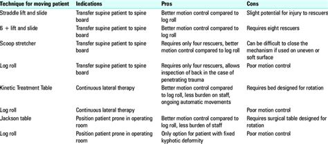 Pros And Cons Of Each Patient Transfer Technique