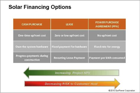 solar financing options   benefits