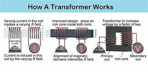 How Transformer Works  Animation