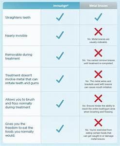 Invisalign or braces? - Enhance Dental Melb (03)9533 8488