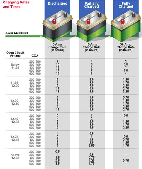 Considerations About Automotive Battery Sizes
