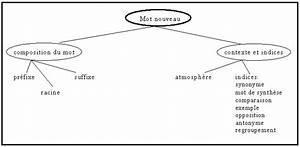 Dans Ce Contexte Synonyme : fran ais secondaire programmes d 39 tudes fransaskoises strat gie utiliser le contexte ~ Medecine-chirurgie-esthetiques.com Avis de Voitures