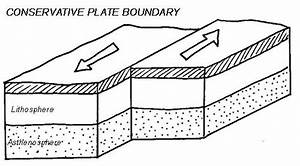 Different Types Of Plate Boundaries