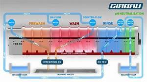 Girbau Tbs  Un T U00fanel Para Cada Necesidad    Girbau Tbs  One Tunnel For Each Need