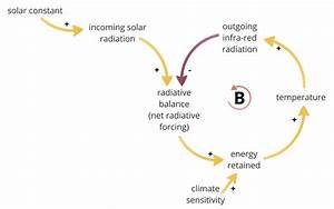 The Climate As A System  Part 1  The Central Equilibrium