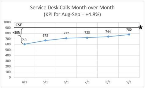 service desk key performance indicators metrics key performance indicators and critical success