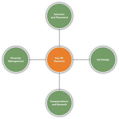 The Changing Role of Strategic Human Resources Management ...
