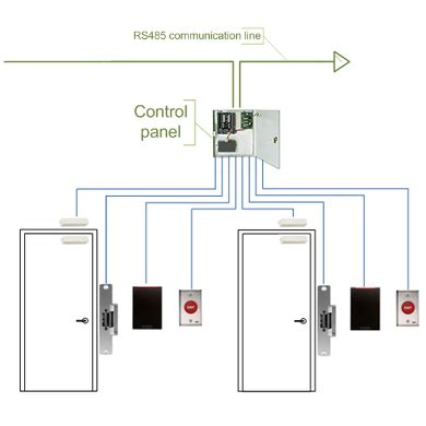 Standard Security System Wiring by Access Systems Singapore T3 Security Integration