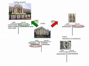 Understanding Where The Banking System Is Right Now