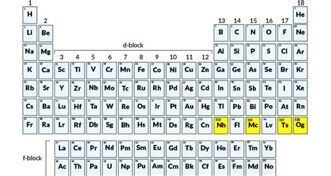 Four Newest Elements On Periodic Table Get Names