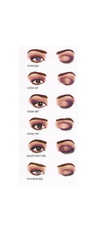 Eye Apply Makeup Diagrams Eyes Help Eyeshadow