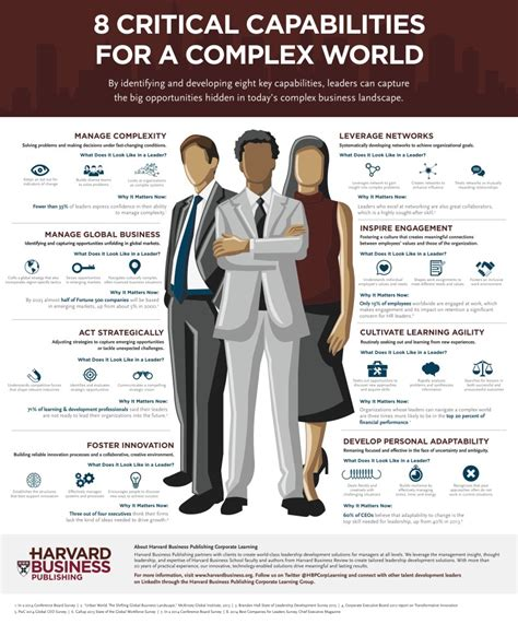 infographic  critical capabilities   complex