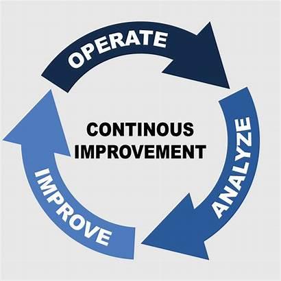 Improvement Continuous Training Maritime Marinelink Development Career