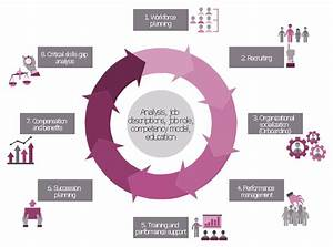 Components Of Competency Based Management