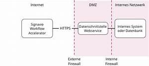 Konfigurierbare Datenschnittstellen  U2014 Signavio Workflow