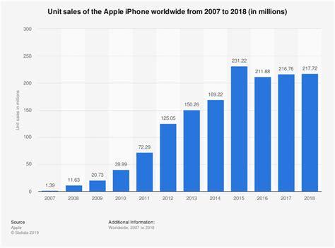 apple iphone sales worldwide   statistic