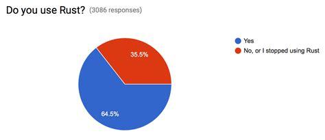 rust survey lang programming language state third cases