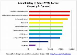 this is a chart illustrating a stem career39s annual salary With it career salary