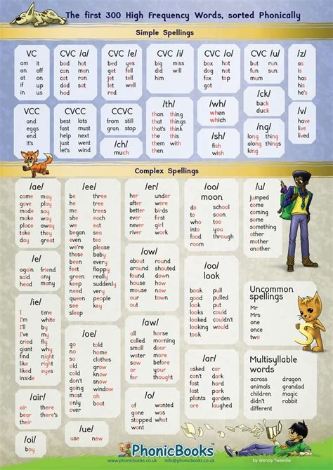 high frequency word phonic chart phonic books