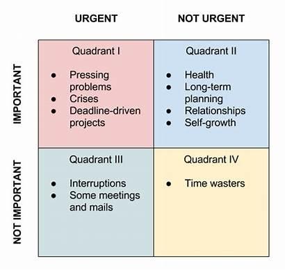 Urgency Eisenhower Matrix Decision Constant State Living