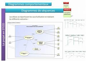 Cr U00e9er Les Diagrammes De S U00e9quences Correspondant Aux Cas D