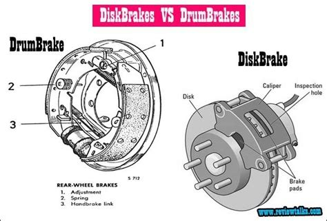Difference Between Disc Brakes And Drum Brakes In Bikes