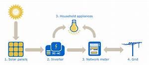 Akm Solar And Electrical  U00bb Solar And Electrical  U00bb About Solar