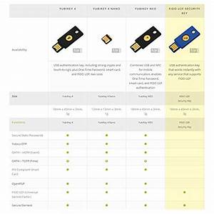 FIDO U2F Security Key | Electronics in the UAE. See prices ...