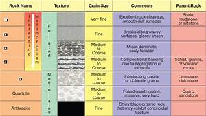 metamorphic rock classification chart Quotes