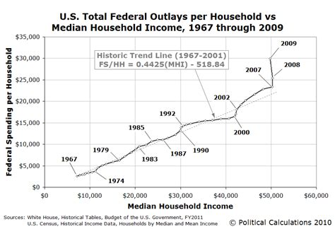 How Much Is The U S National Debt Political Calculations The Cost Of The United