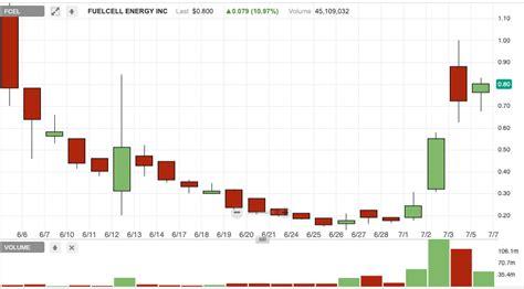 penny stocks    week nio nio fuelcell