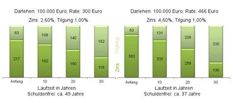 Was Bedeutet 1 Prozent Tilgung by Niedrige Zinsen Lange Tilgung Bei Der Baufinanzierung