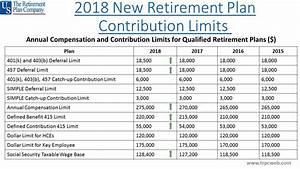 Cost Of Living Chart 2017 Retirement Plan Contribution Limits 2018 Trpc Seeking