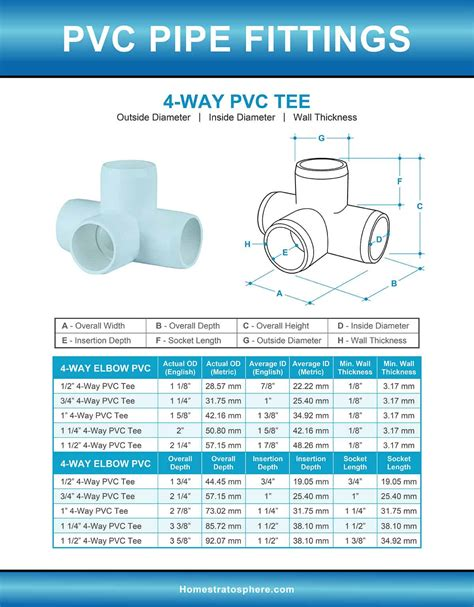 pvc pipe fittings sizes  dimensions guide diagrams