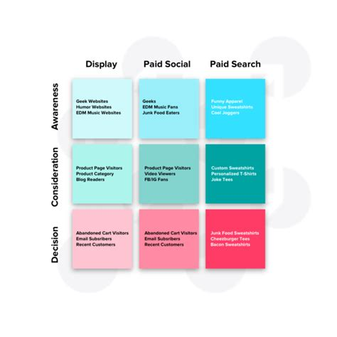 Ppc Strategy Template by Paid Media Cube A Template For Clarifying Your Ppc Strategy