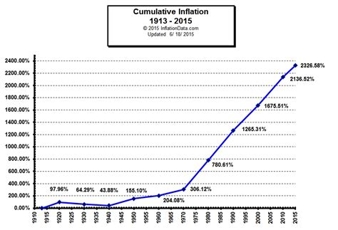Cumulative Inflation Chart Since 1913