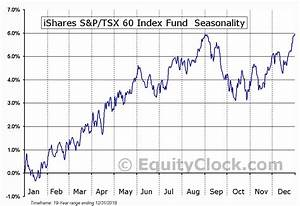 S P 500 Index Fund Performance Chart Ishares S P Tsx 60 Index Fund Tse Xiu To Seasonal Chart