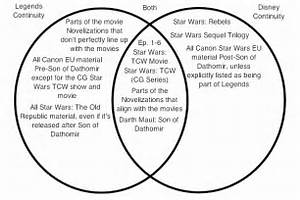 Star Wars  Canon Vs Legends In Debating  Use Them