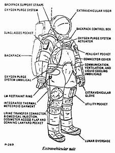 Space Suits - Space Technology and Moon Missions