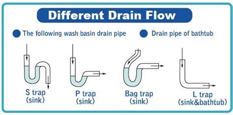 bathtub drain trap frozen different drain flow s trap p trap bag trap l trap