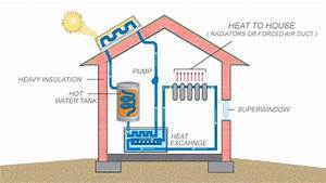 Active And Passive Solar Energy Systems